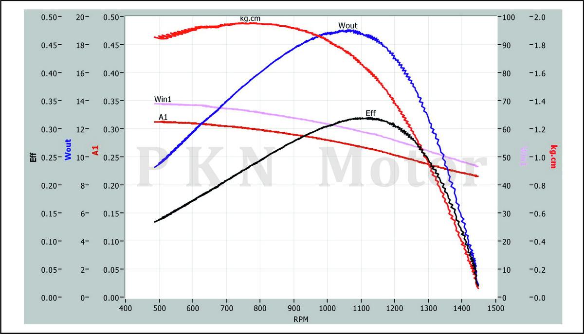 K1-Curve