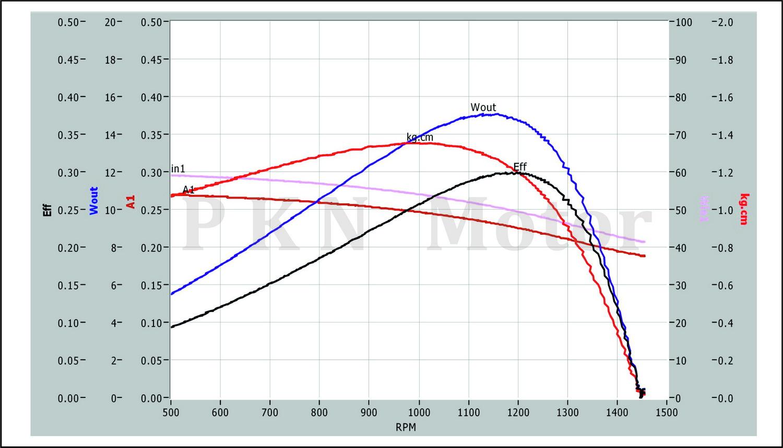 K8&K8 360-Curve