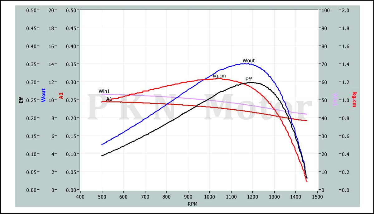 KM1-Curve