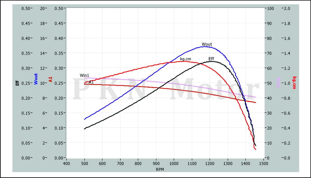 KM5-Curve