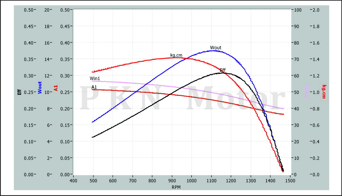 R1&R5-Curve